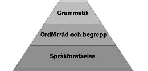 Språk, tal och kommunikation
